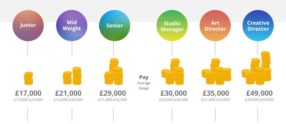 Graphic Design Salary And Progression Infographic Fifteen
