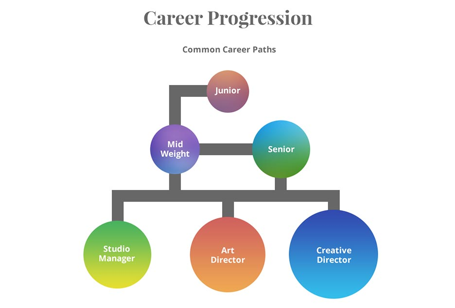 Collection Of Home Design Career Path