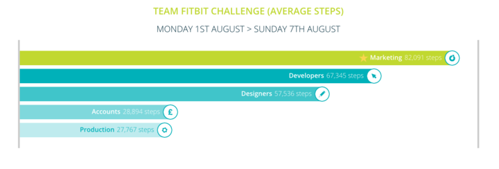 Fitbit 1-7 August Teams