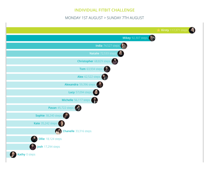 Fitbit 1-7 August Individuals